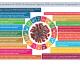 Leggere l'attuale pandemia di COVID-19 attraverso l'Agenda 2030 con l'obiettivo di apprendere lezioni per il futuro
