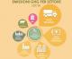 In Italia il settore agricoltura rappresenta il 7% circa delle emissioni nazionali di gas serra